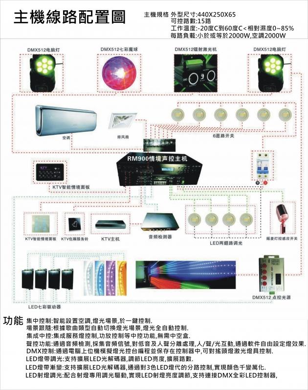 情境智能燈光音響控制器 2